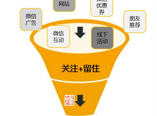 微信营销收口是管理营收的第一步