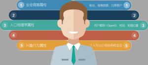 微信营销-用户行为数据分析