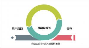 微信营销-公众号四类关键营销场景