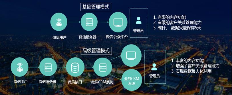 微信CEM-微信公众号高级模式